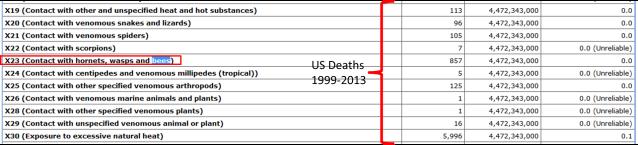 Hymenopteran deaths