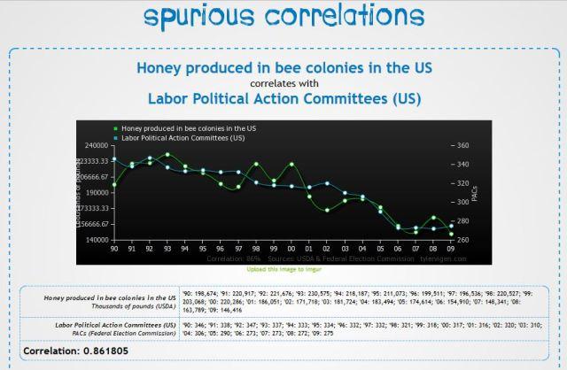 Spurious correlation 2