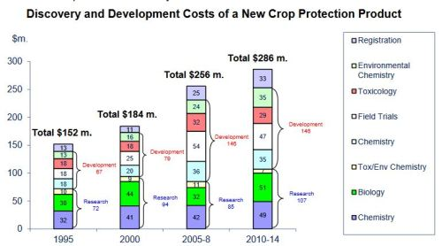 Costs of pesticide production